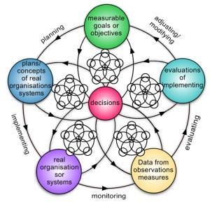 managing system fractal