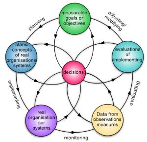 managing systembasic