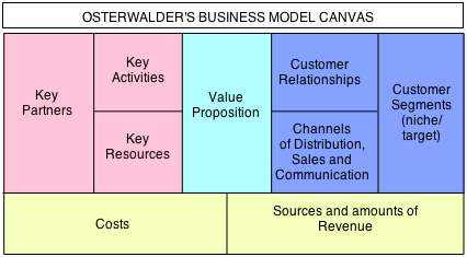 Alex osterwalders business model canvas the science of enterprise bmc col friedricerecipe Choice Image