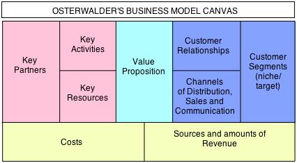 Business Model Canvas (BMC) Col