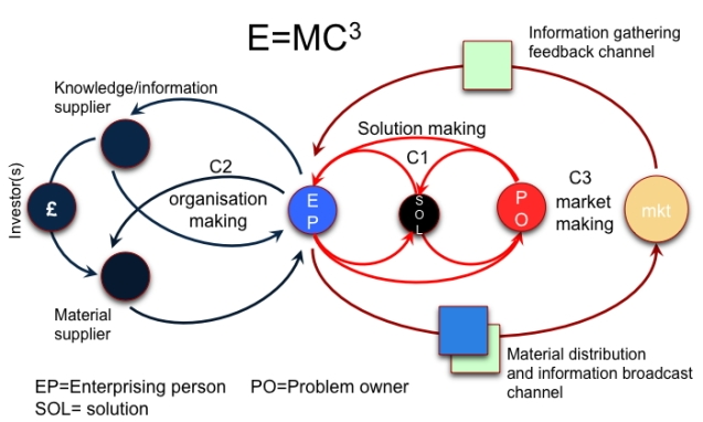 E=MC3 feat sol