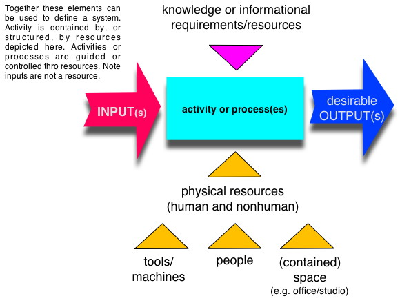 Essentially This Is An Input Output Diagram Or System It Can Be Used To Ascertain The Resources Required Do Each Task And What Standard