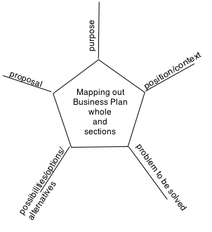 5ps mind map